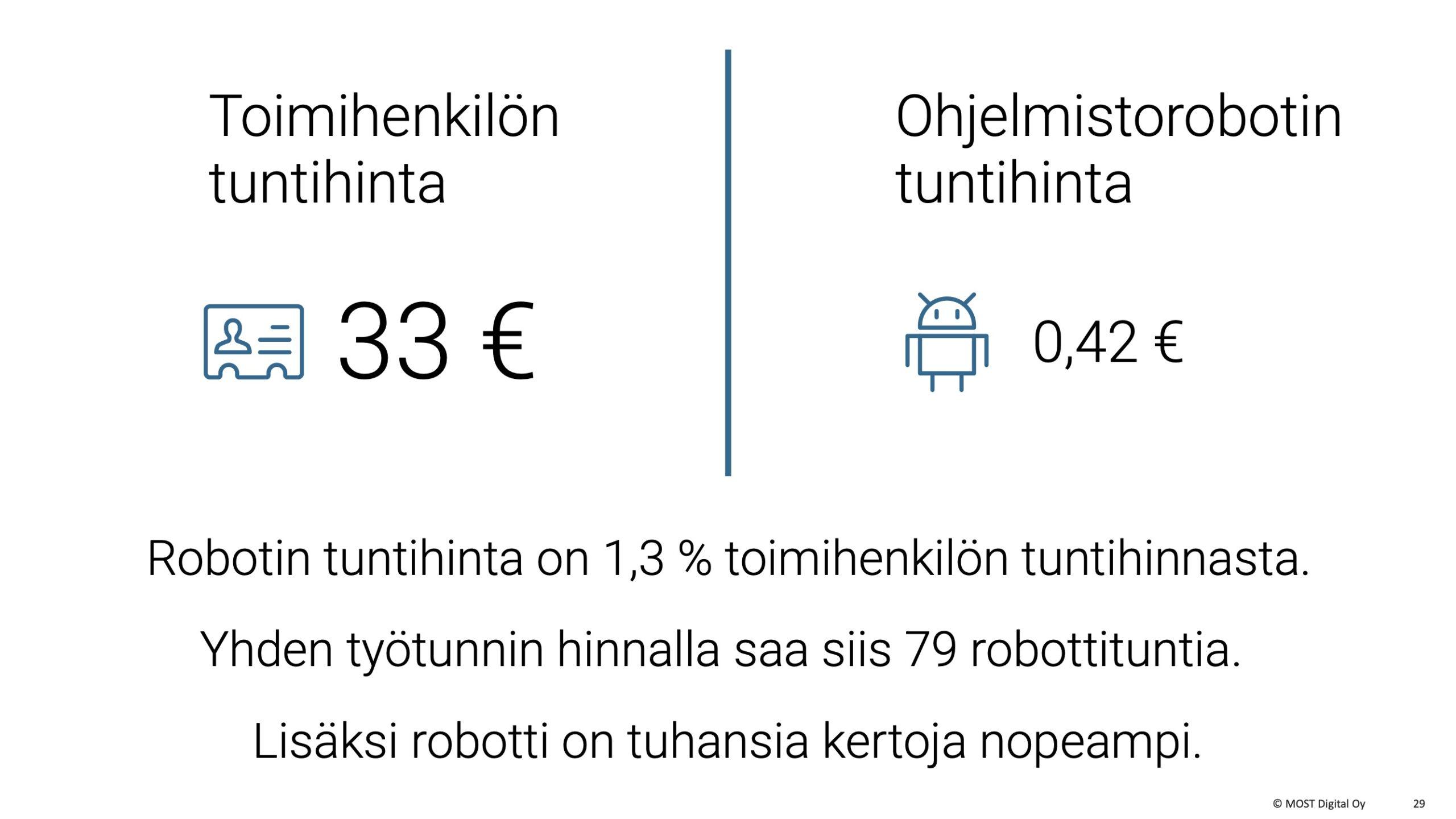 OIVA-ohjelmistorobotti, MYYNTIESITYS, osa 2, sivu 12: Toimihenkilön tuntihinnaksi tulee 33 euroa, kun OIVA-robotin kustannus on vain 42 senttiä tunnissa. Yhden työtunnin hinnalla saa siis 79 robottituntia. Eikä siinä vielä kaikki: robotti on monissa tehtävissä tuhansia kertoja ihmistä nopeampi.
