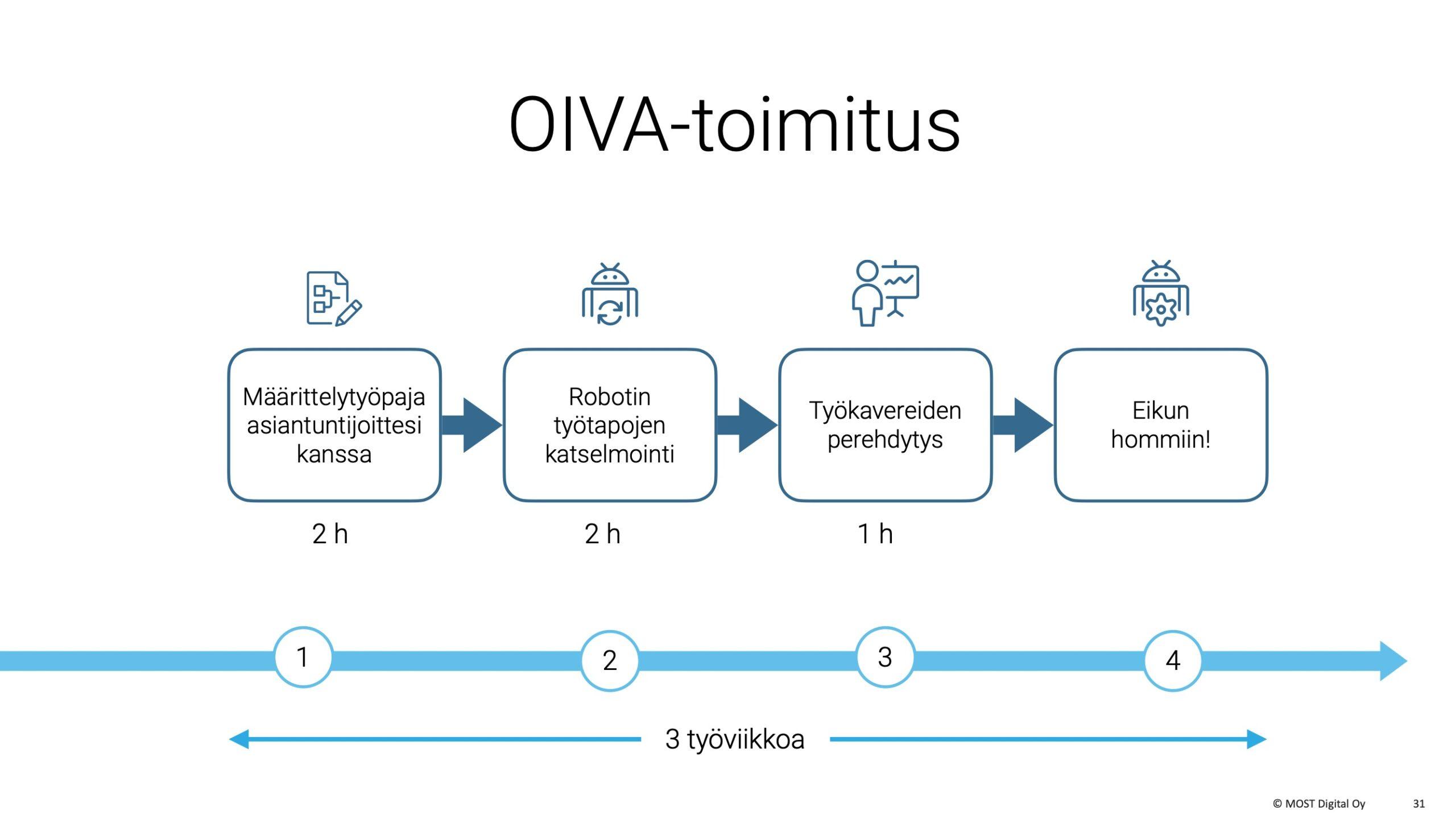 OIVA-ohjelmistorobotti, MYYNTIESITYS, osa 2, sivu 14 :OIVA-toimitus etenee neljässä vaiheessa hyvin ripeästi. Asiakkaan omaa aikaa kuluu koko prosessisa vain 5 tuntia. Perinteisessä ohjelmistoprojektissa ei saada edes projektiryhmän ensimmäistä kokousta sovituksi niin nopeasti.